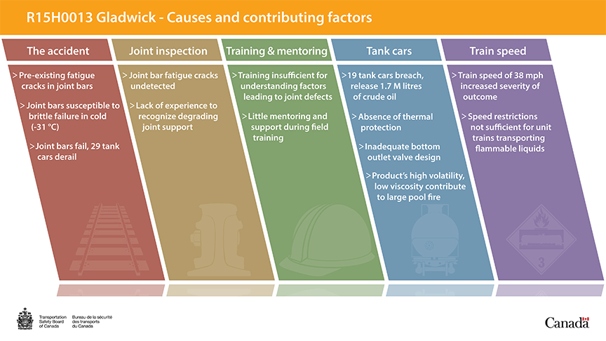 Causes and contributing factors